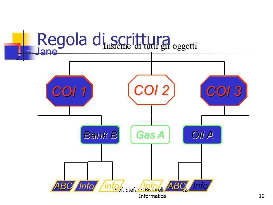 Regola di scrittura COI 1 COI 1 COI 2 COI 3 COI 3 = Jane Bank B Bank B