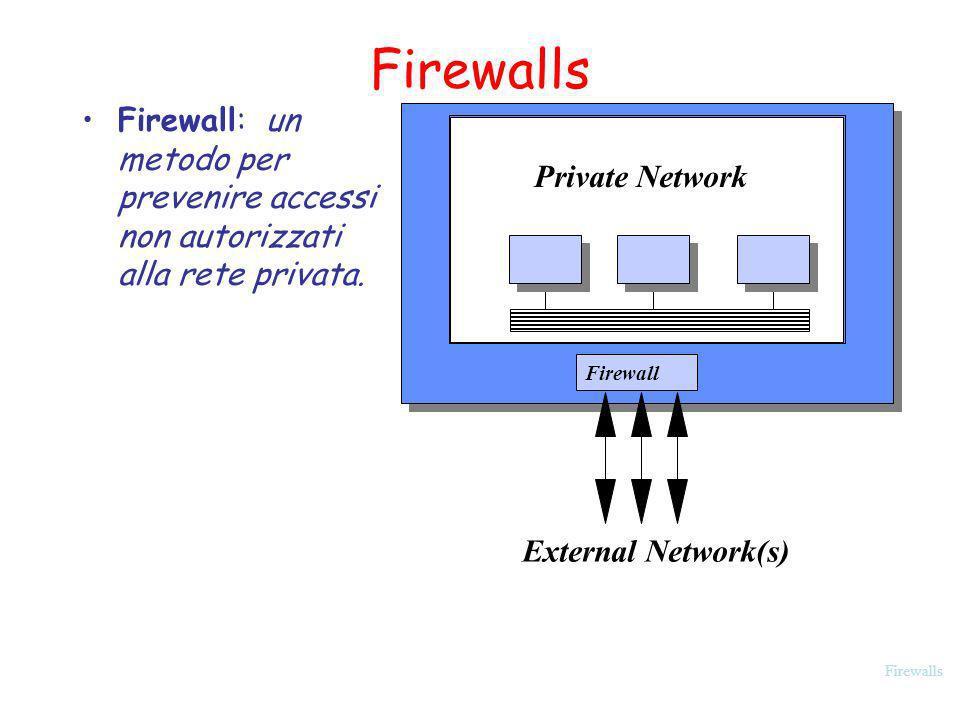 Firewalls Firewall: un metodo per prevenire accessi non autorizzati alla rete privata. Private Network.
