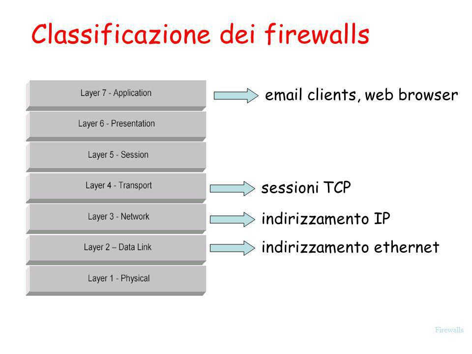 Classificazione dei firewalls