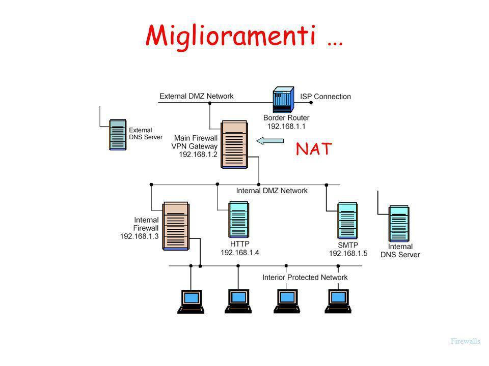 Miglioramenti … NAT Firewalls
