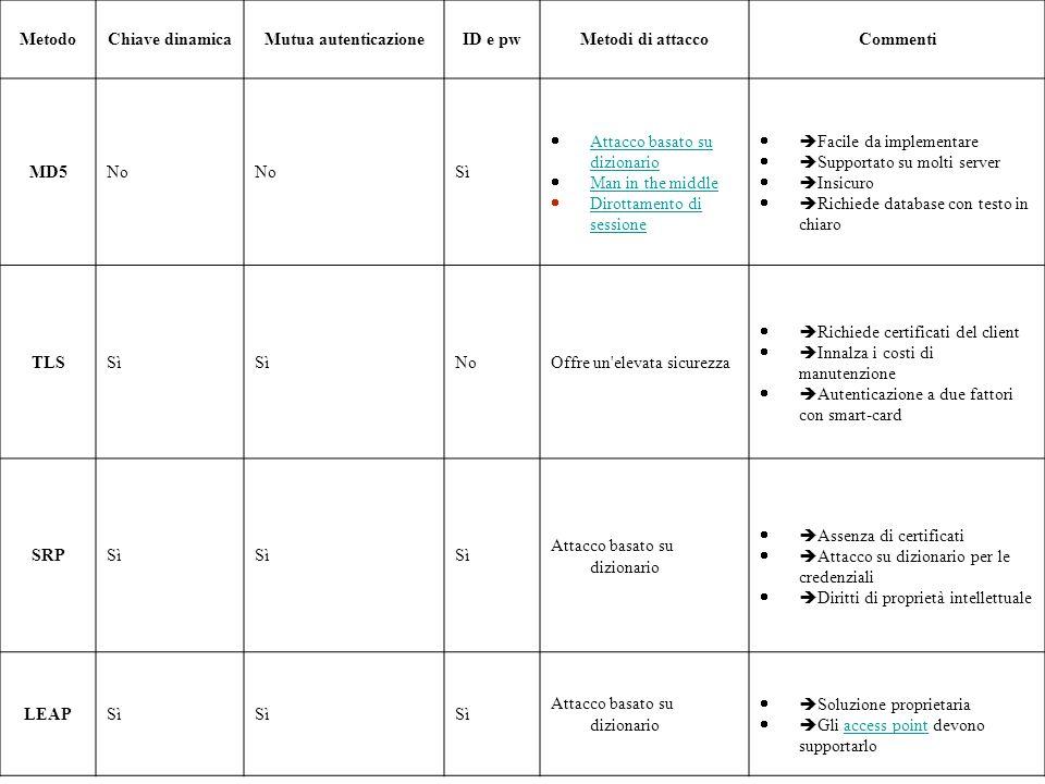 Metodo Chiave dinamica. Mutua autenticazione. ID e pw. Metodi di attacco. Commenti. MD5. No. Sì.