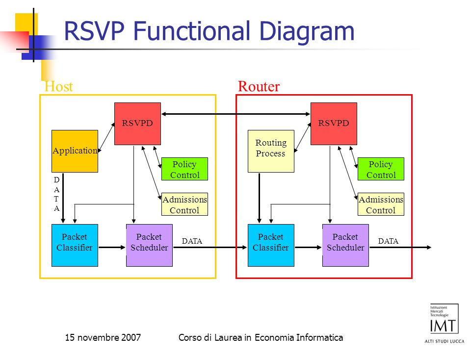 RSVP Functional Diagram
