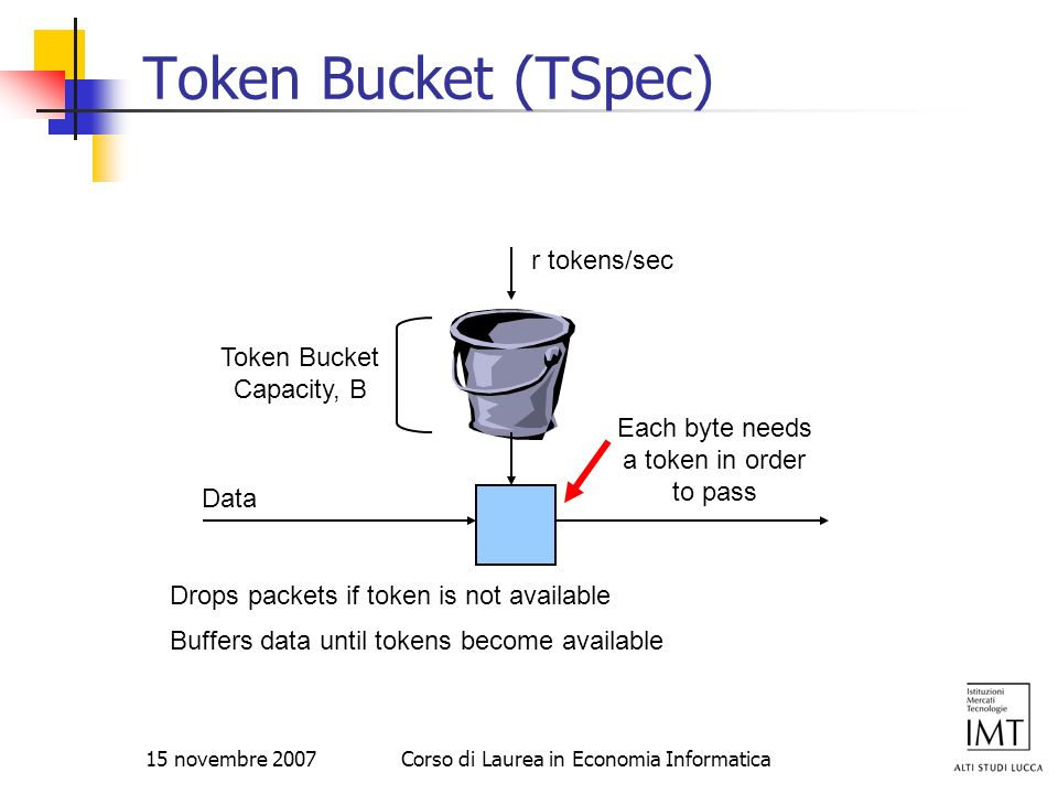 Token Bucket (TSpec) r tokens/sec Token Bucket Capacity, B