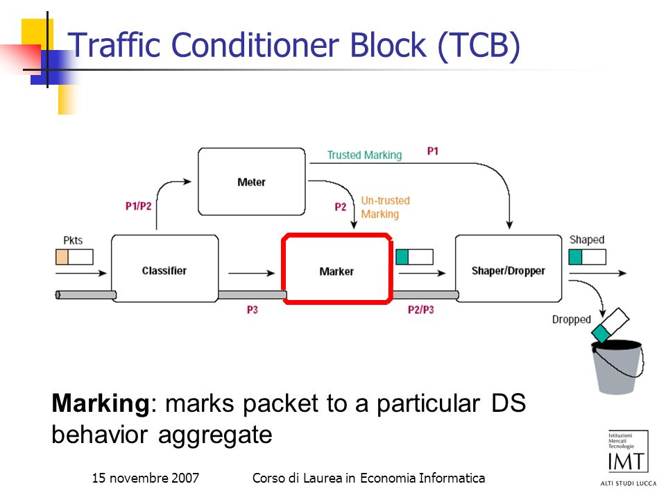 Traffic Conditioner Block (TCB)