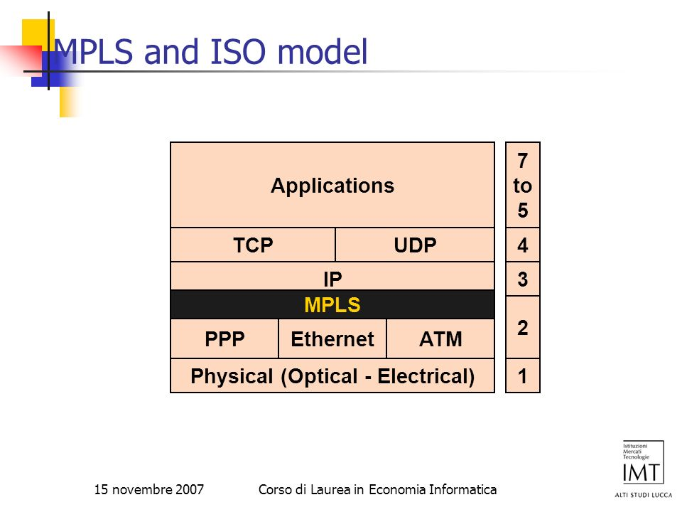 Physical (Optical - Electrical)