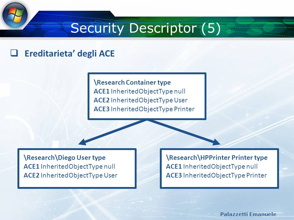 Security Descriptor (5)