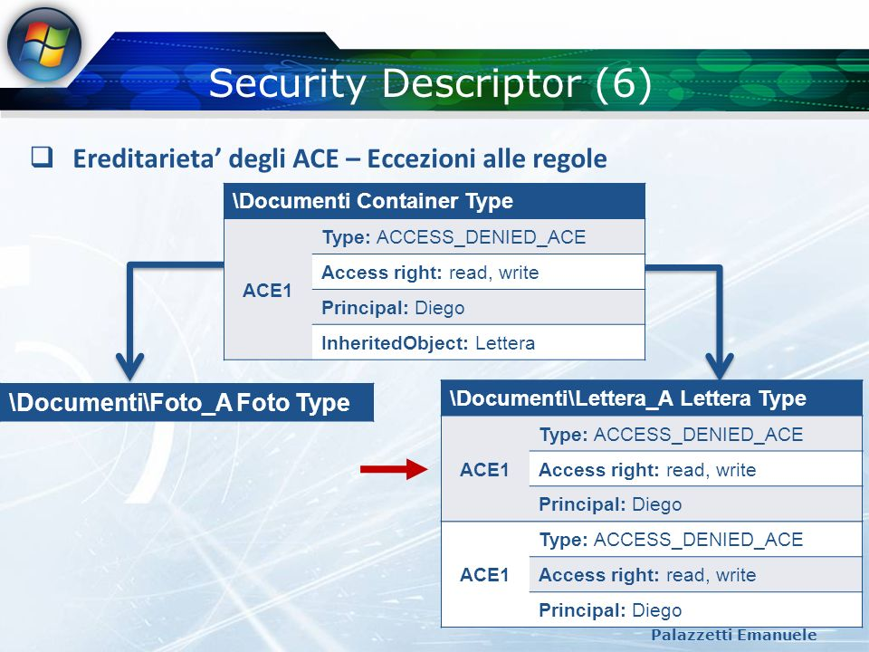 Security Descriptor (6)