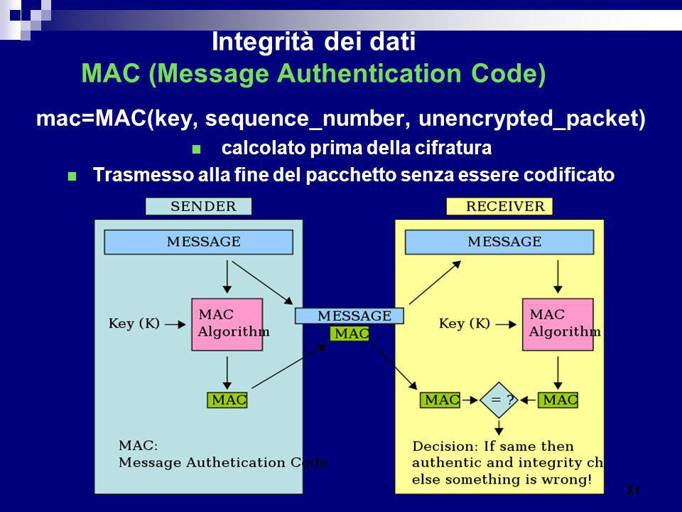 Integrità dei dati MAC (Message Authentication Code)