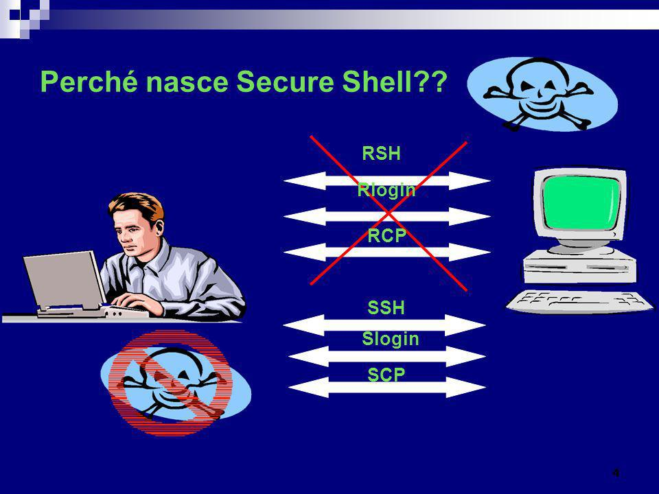 Perché nasce Secure Shell