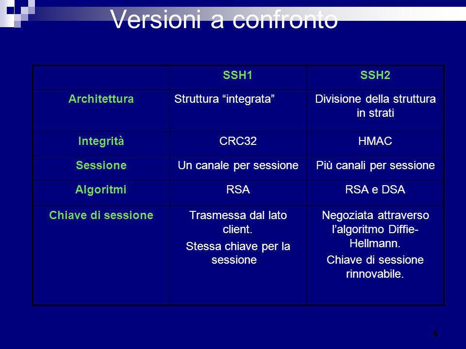 Versioni a confronto SSH1 SSH2 Architettura Struttura integrata