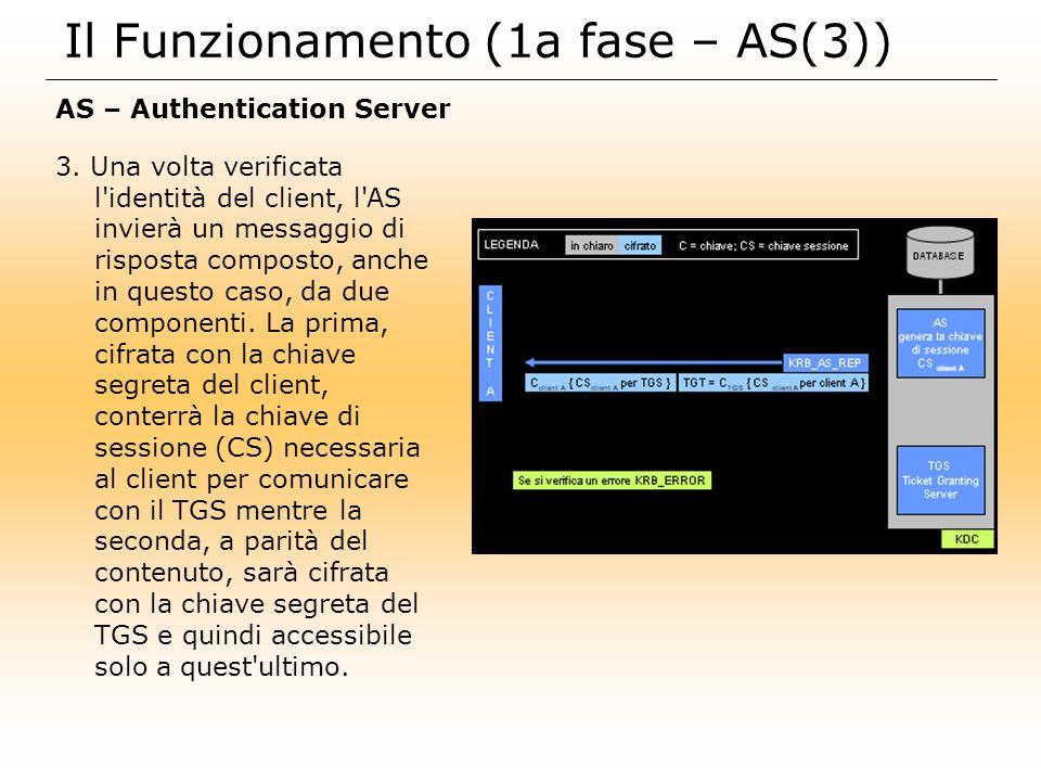 Il Funzionamento (1a fase – AS(3))