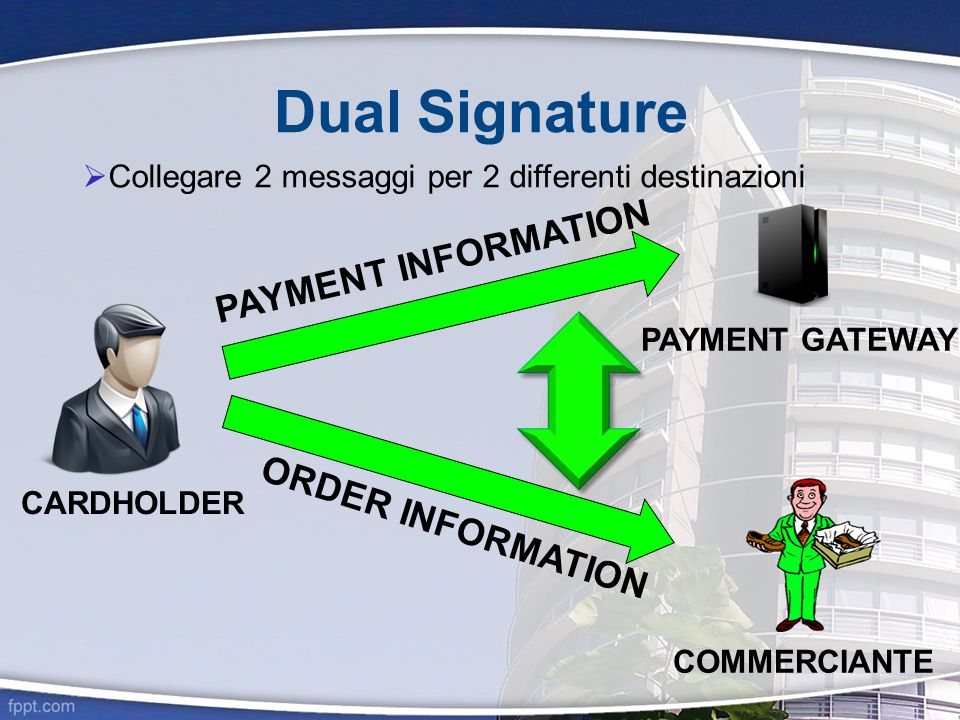 Dual Signature PAYMENT INFORMATION ORDER INFORMATION