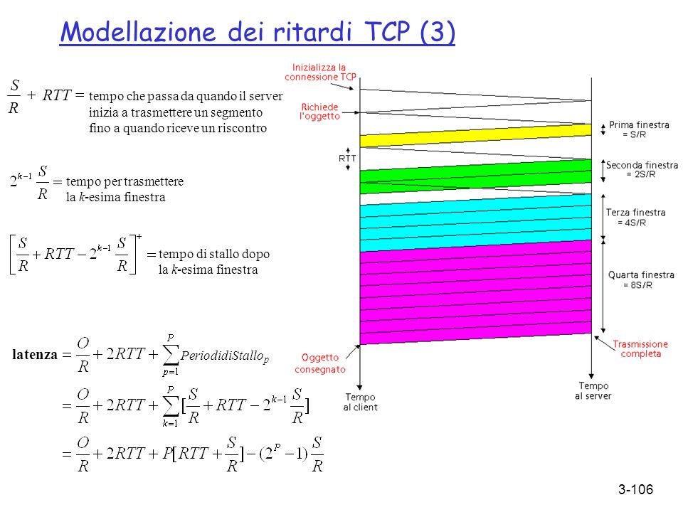 Modellazione dei ritardi TCP (3)