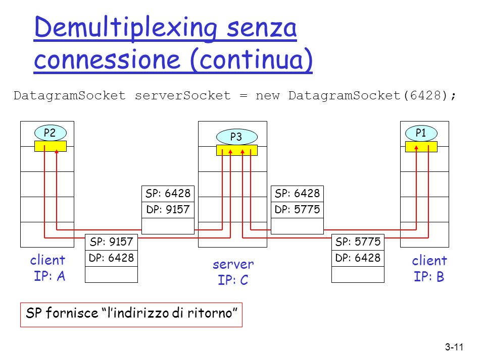 Demultiplexing senza connessione (continua)
