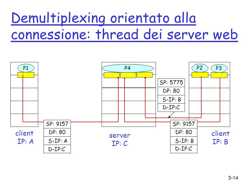 Demultiplexing orientato alla connessione: thread dei server web