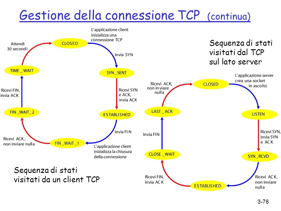 Gestione della connessione TCP (continua)