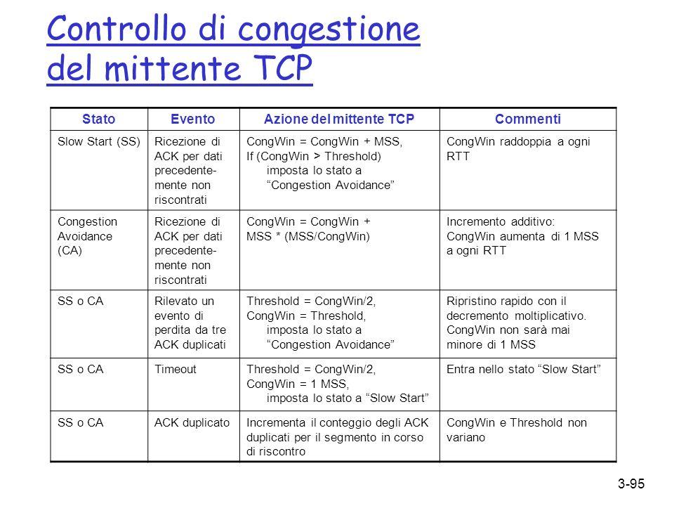 Controllo di congestione del mittente TCP