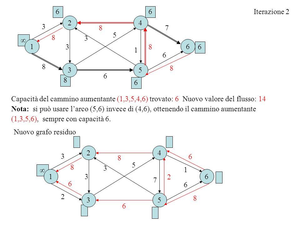 6 6. Iterazione 2. 2. 4. 3. 8. 7. 5. 8. 3. ∞ 1. 6. 3. 8. 6. 1. 6. 8. 3. 5. 8. 6.