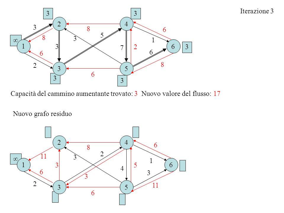 Iterazione 3 3. 3. 2. 4. 3. 8. 6. 5. 8. 3. ∞ 1. 1. 6. 3. 7. 2. 3. 6. 6. 2. 8. 3.