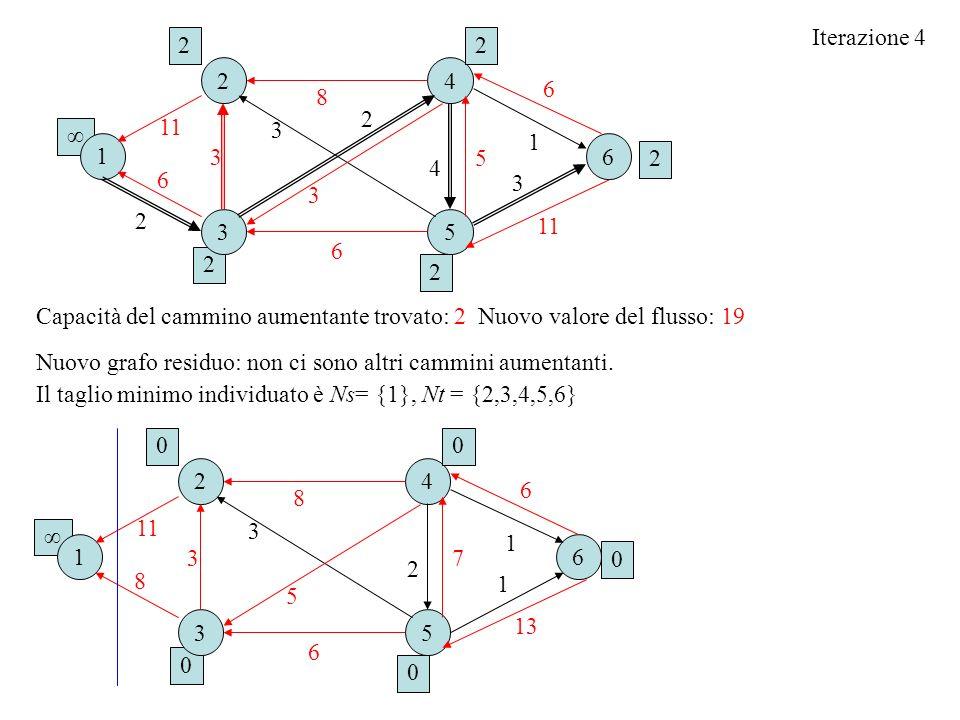 Iterazione 4 2. 2. 2. 4. 6. 8. 2. 11. 3. ∞ 1. 1. 6. 3. 5. 2. 4. 6. 3. 3. 2. 3.