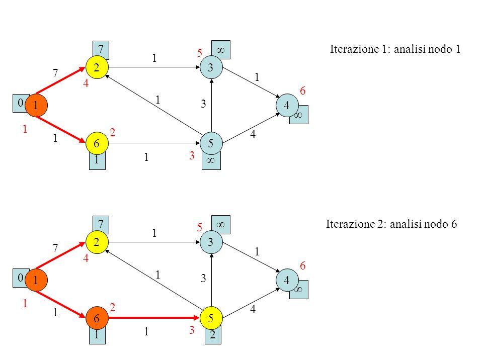 7 ∞ Iterazione 1: analisi nodo 1. 5. 1. 2. 3. 7. 1. 4. 6. 1. 1. 3. 4. ∞ 1. 2. 4. 1.