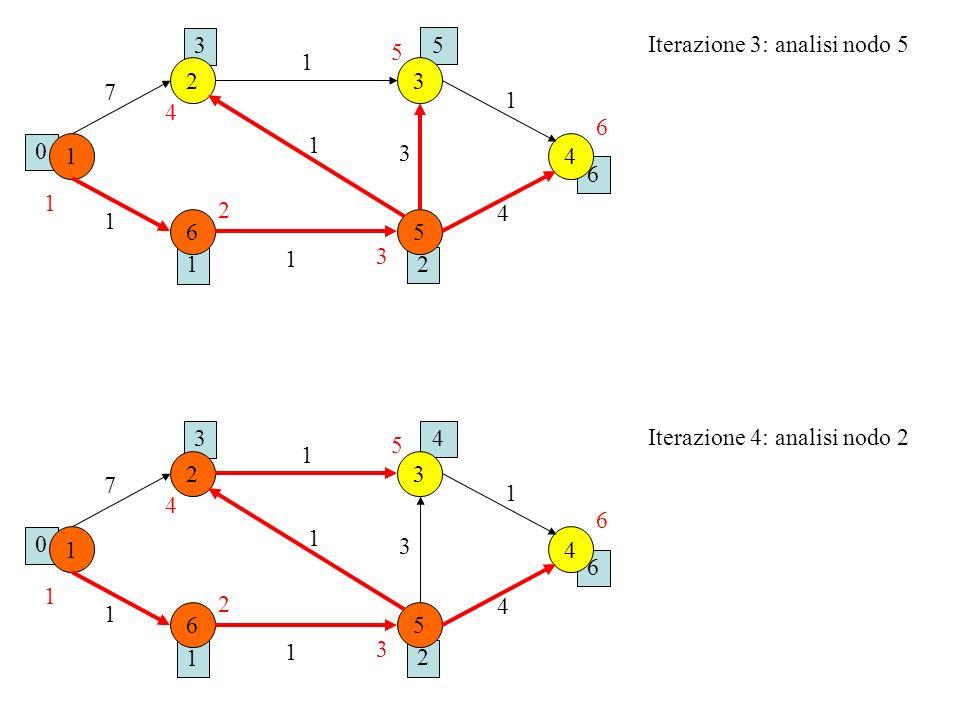 3 5. Iterazione 3: analisi nodo 5. 5. 1. 2. 3. 7. 1. 4. 6. 1. 1. 3. 4. 6. 1. 2. 4.