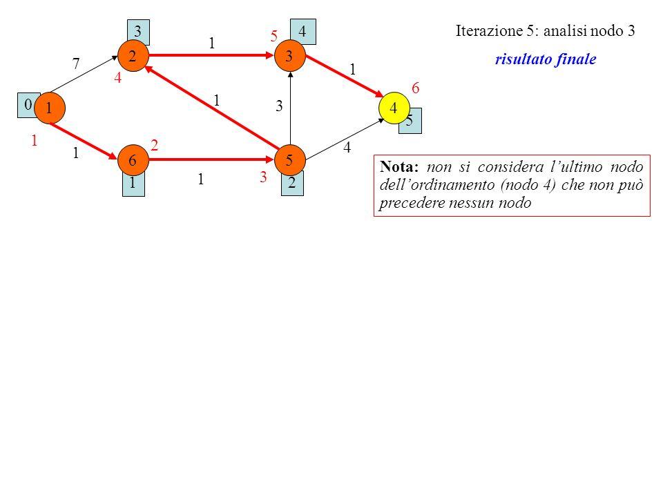 Iterazione 5: analisi nodo 3