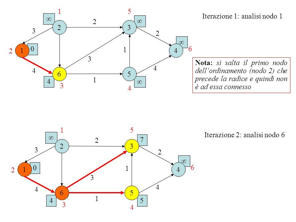1 5. Iterazione 1: analisi nodo 1. ∞ 2. ∞ 2. 3. 3. 2. ∞ 1. 1. 4. 6. 2. 3.