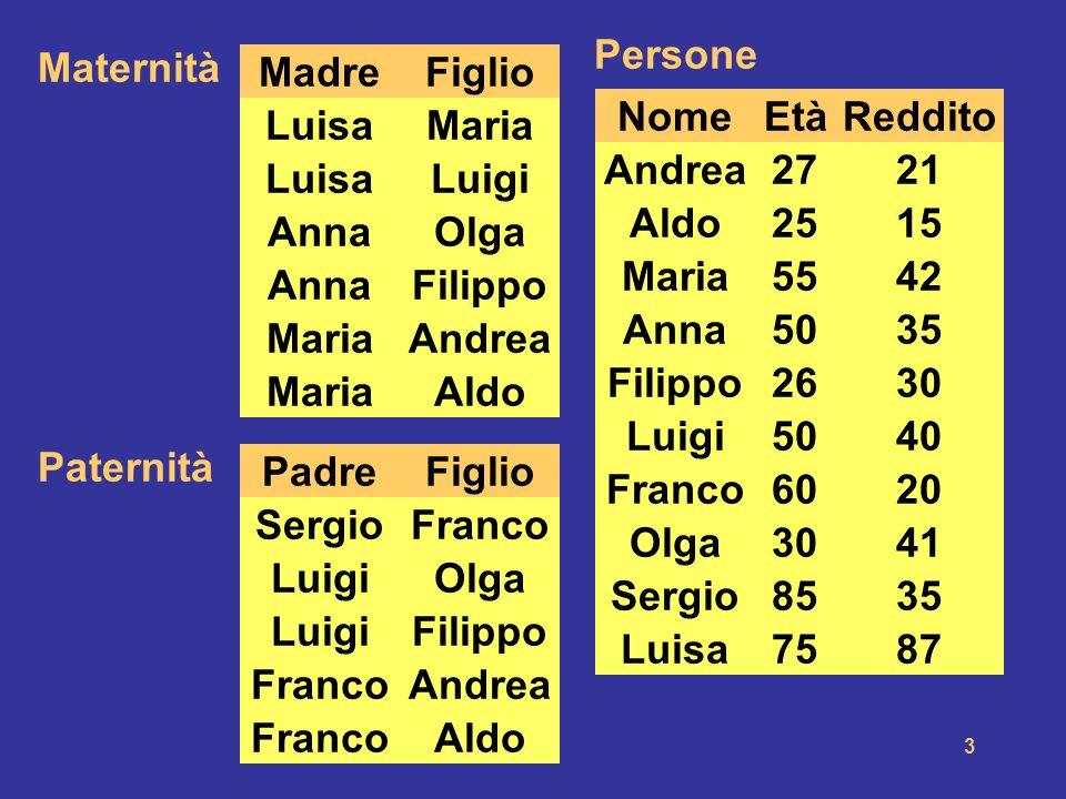 NomeEtà. Persone. Reddito. Madre. Maternità. Figlio. Luisa. Anna. Maria. Olga. Filippo. Andrea. Aldo.