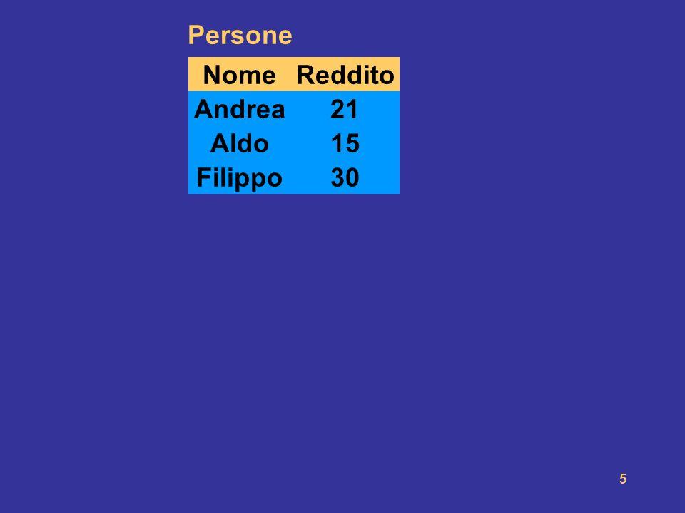 Nome Età. Persone. Reddito. 21. 15. 30. Reddito. Andrea. 27. 21. Aldo. 25. 15. Filippo.