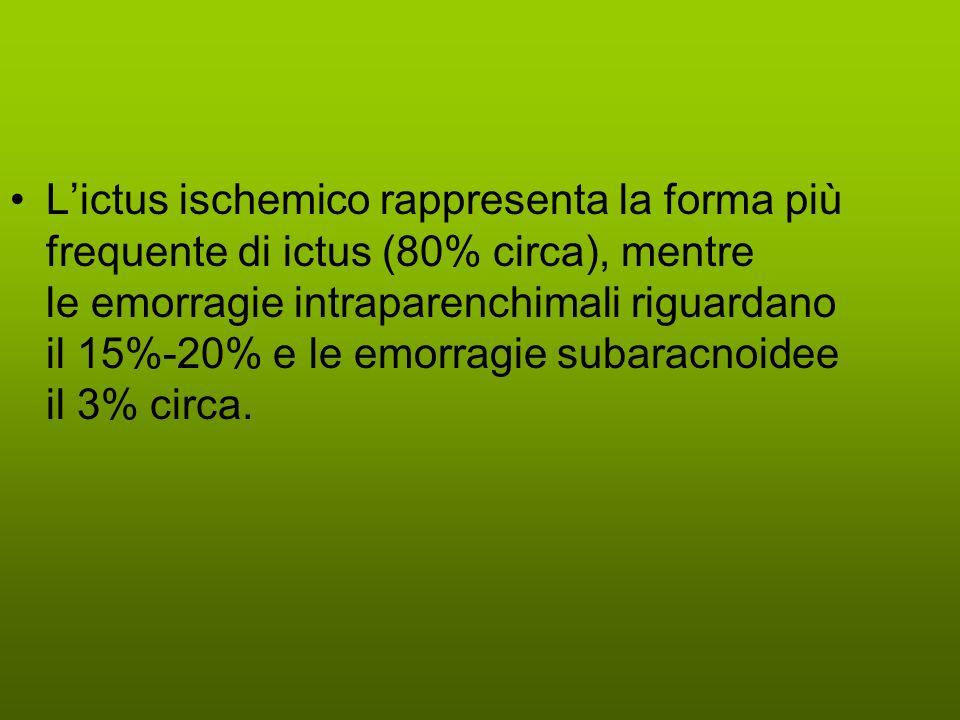 L'ictus ischemico rappresenta la forma più frequente di ictus (80% circa), mentre le emorragie intraparenchimali riguardano il 15%-20% e le emorragie subaracnoidee il 3% circa.