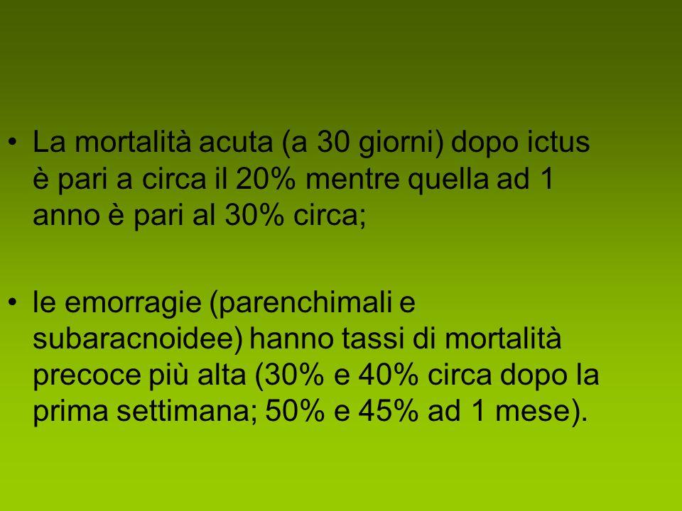 La mortalità acuta (a 30 giorni) dopo ictus è pari a circa il 20% mentre quella ad 1 anno è pari al 30% circa;