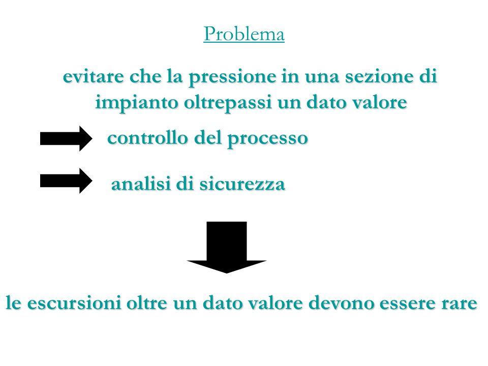 Problema evitare che la pressione in una sezione di impianto oltrepassi un dato valore. controllo del processo.