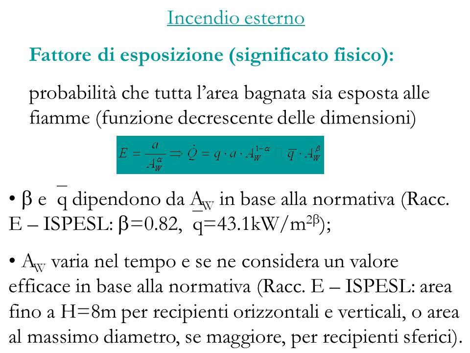Incendio esterno Fattore di esposizione (significato fisico):