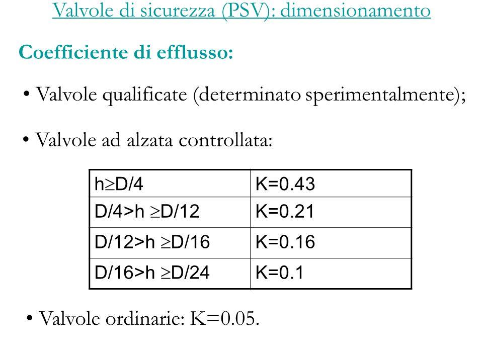 Valvole di sicurezza (PSV): dimensionamento