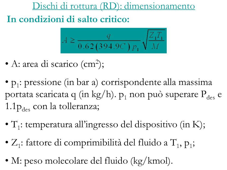 Dischi di rottura (RD): dimensionamento