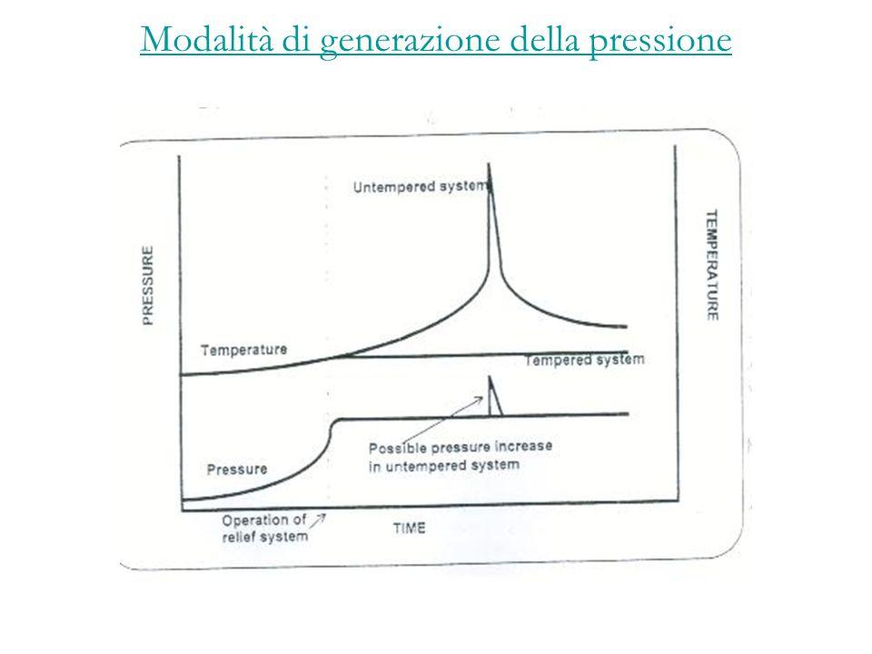 Modalità di generazione della pressione