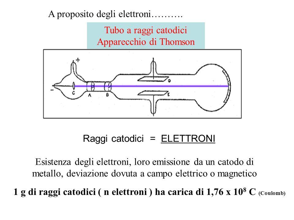 Tubo a raggi catodici Apparecchio di Thomson