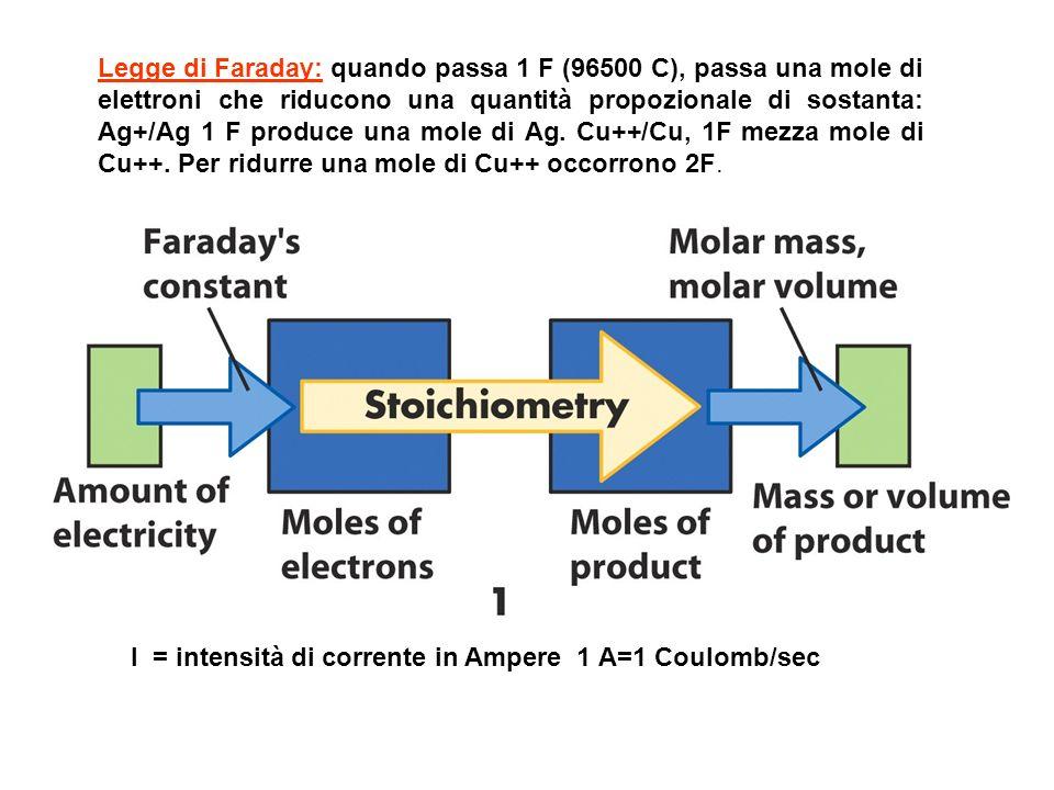 Legge di Faraday: quando passa 1 F (96500 C), passa una mole di elettroni che riducono una quantità propozionale di sostanta: Ag+/Ag 1 F produce una mole di Ag. Cu++/Cu, 1F mezza mole di Cu++. Per ridurre una mole di Cu++ occorrono 2F.