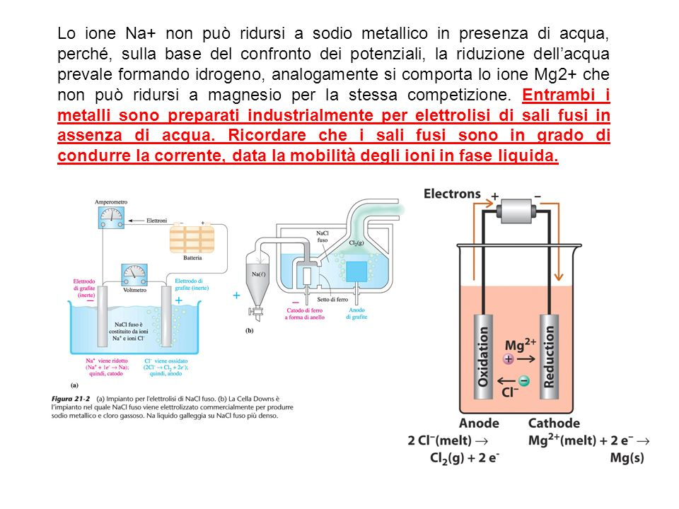 Lo ione Na+ non può ridursi a sodio metallico in presenza di acqua, perché, sulla base del confronto dei potenziali, la riduzione dell'acqua prevale formando idrogeno, analogamente si comporta lo ione Mg2+ che non può ridursi a magnesio per la stessa competizione.