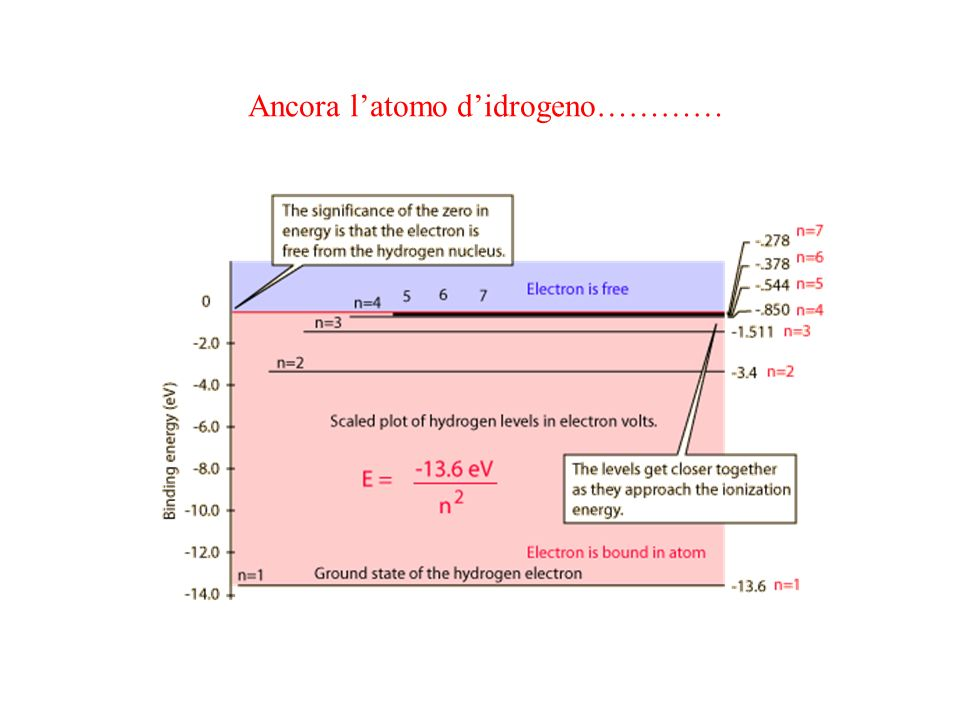 Ancora l'atomo d'idrogeno…………