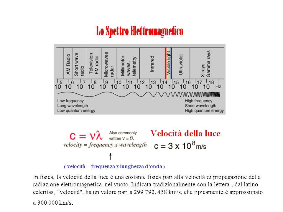 ( velocità = frequenza x lunghezza d'onda )