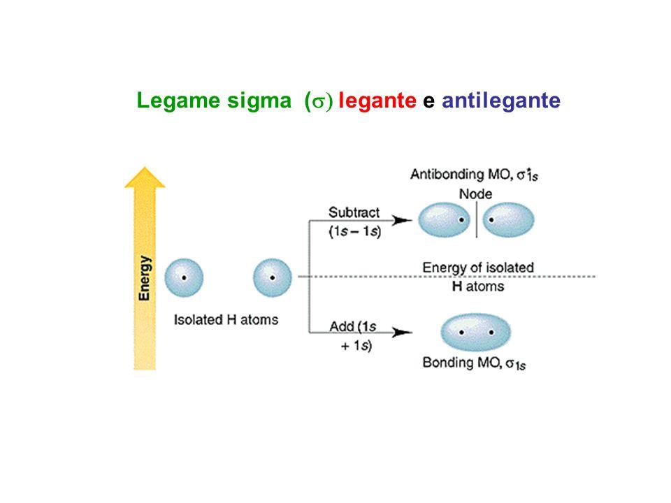 Legame sigma (s) legante e antilegante