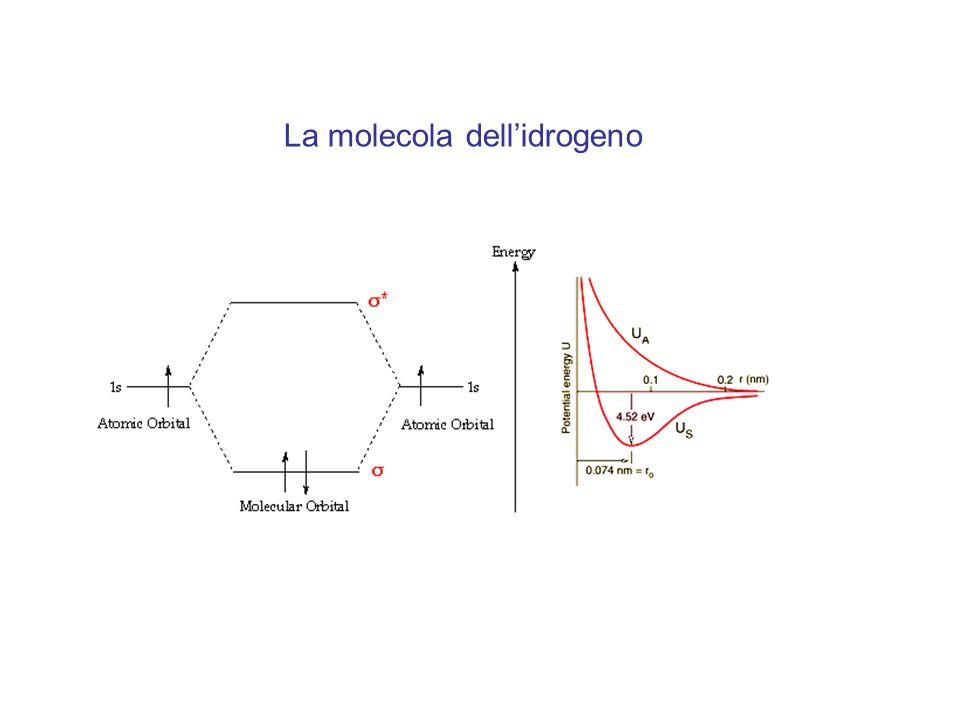 La molecola dell'idrogeno