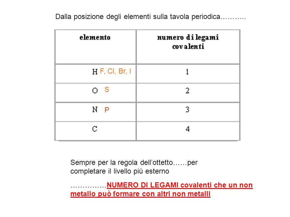S P. Dalla posizione degli elementi sulla tavola periodica……….. F, Cl, Br, I.