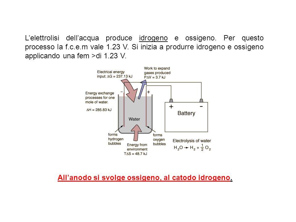 L'elettrolisi dell'acqua produce idrogeno e ossigeno