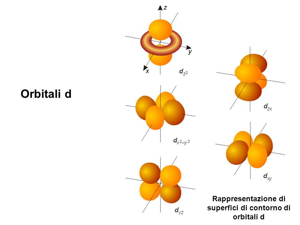 Rappresentazione di superfici di contorno di orbitali d
