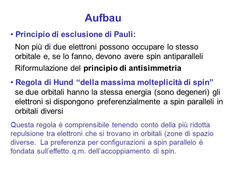Aufbau Principio di esclusione di Pauli: