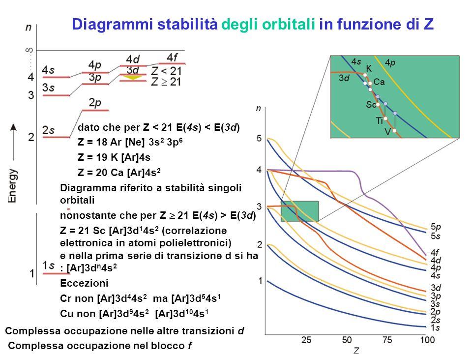 Diagrammi stabilità degli orbitali in funzione di Z