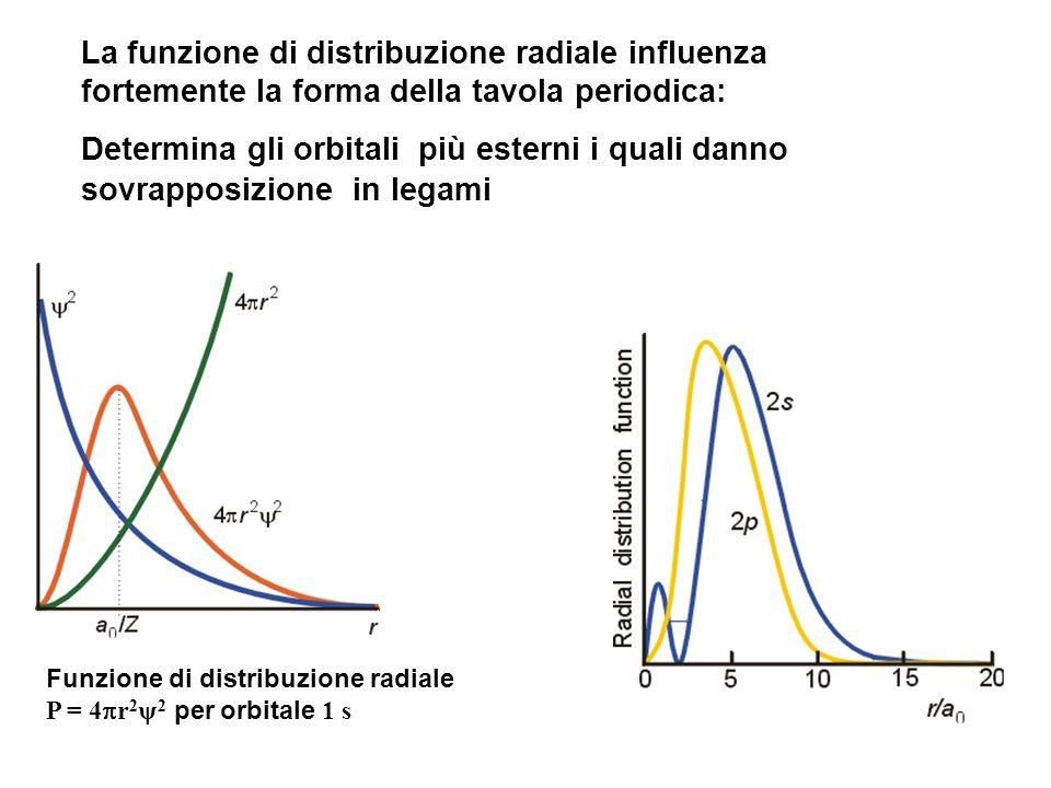 La funzione di distribuzione radiale influenza fortemente la forma della tavola periodica: